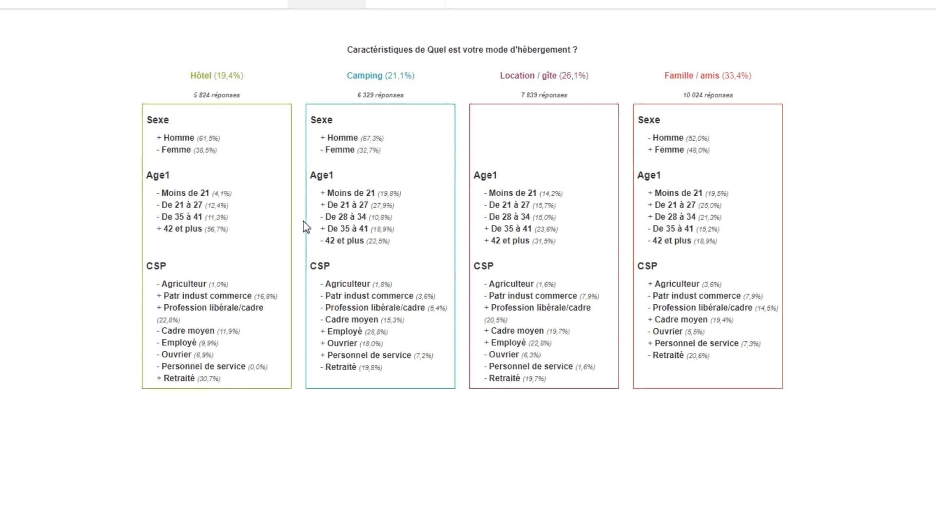 Tableau de caractéristiques