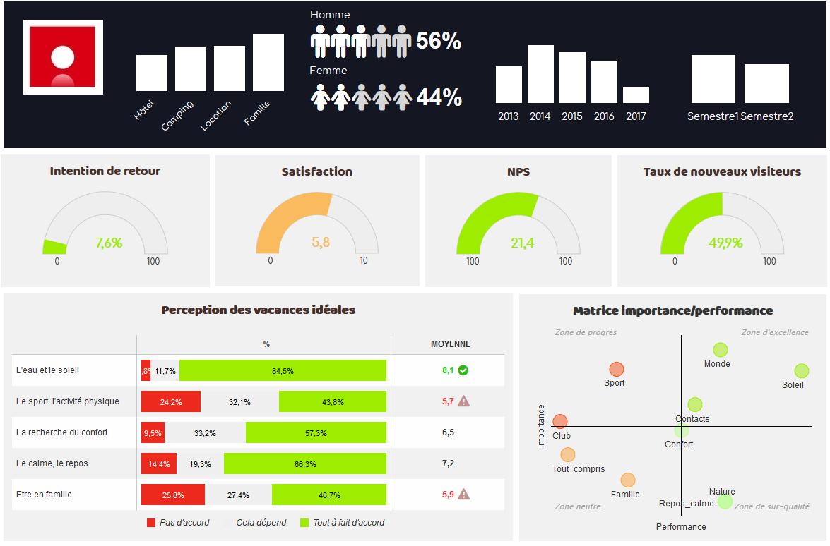 Data visualisation d'une enquête de satisfaction