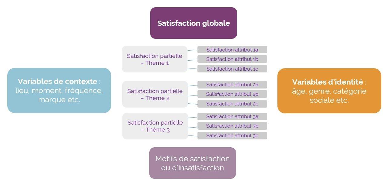 Structure enquête de satisfaction